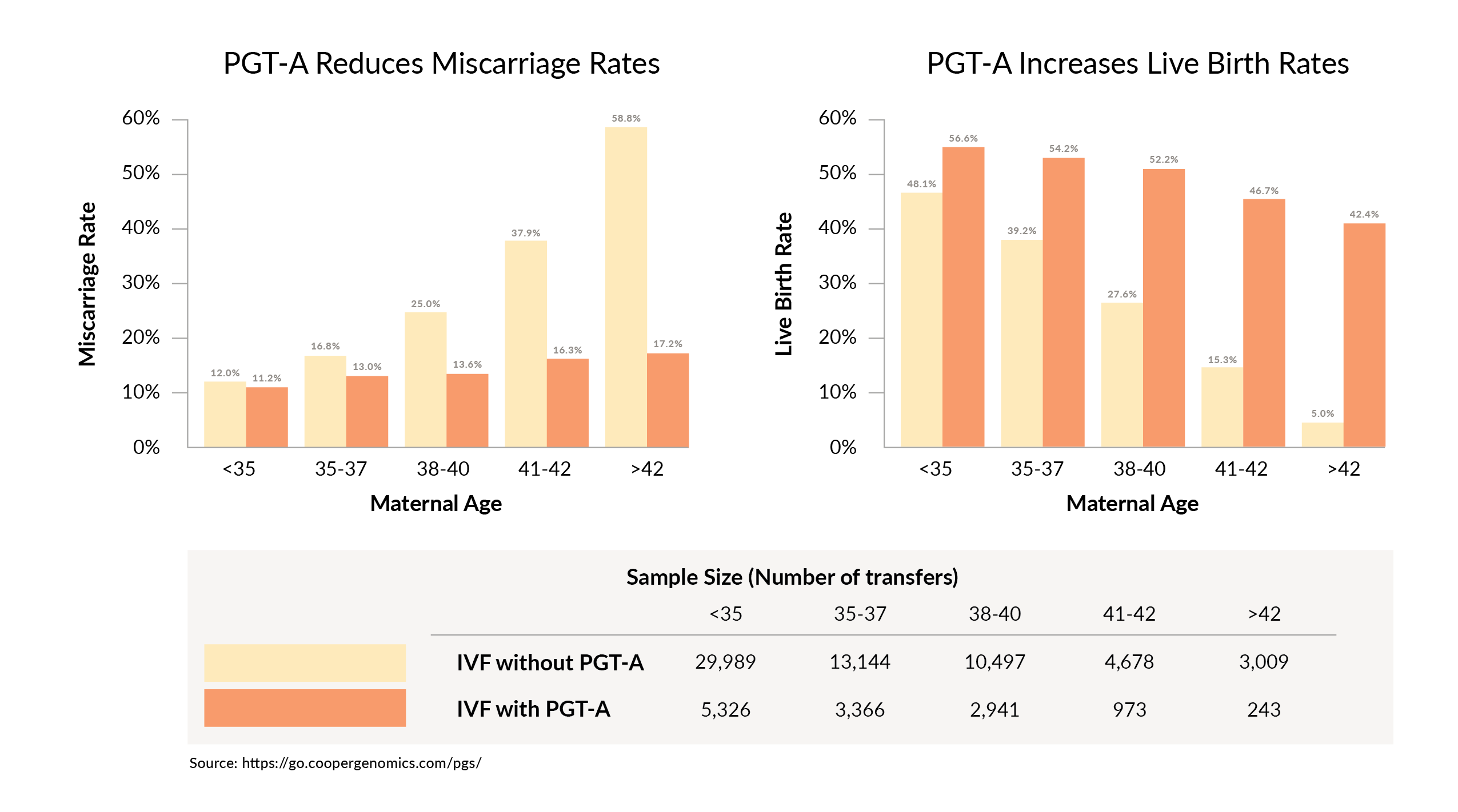 Use of PGT-A reduces miscarriage rates and increases live birth rates