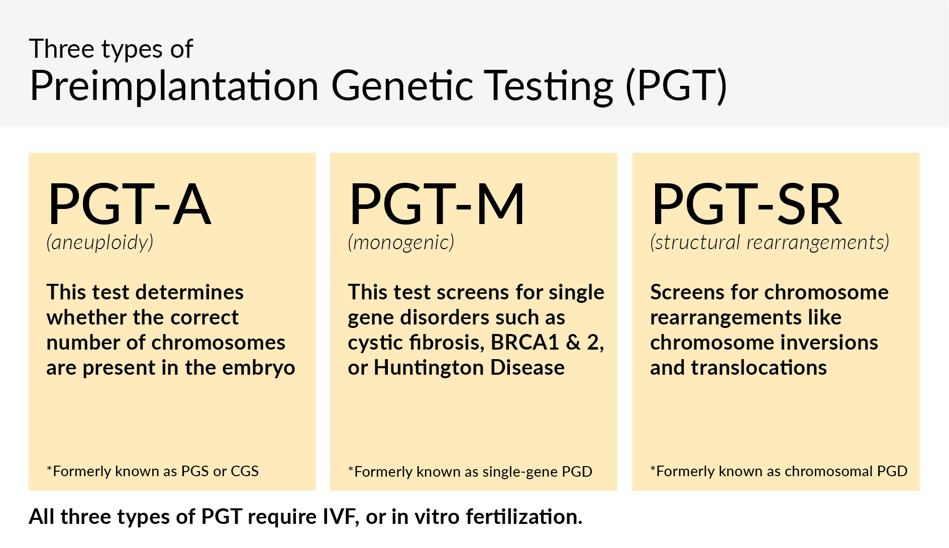 PGT-A (aneuploidy) This test determines whether the correct number of chromosomes are present in the embryo; PGT-M (monogenic) This test screens for single gene disorders such as cystic fibrosis, BRCA1 & 2, or Huntington Disease; PGT-SR (structural rearrangements) Screens for chromosome rearrangements like chromosome inversions and translocations. All three types of PGT require IVF, or in vitro fertilization.
